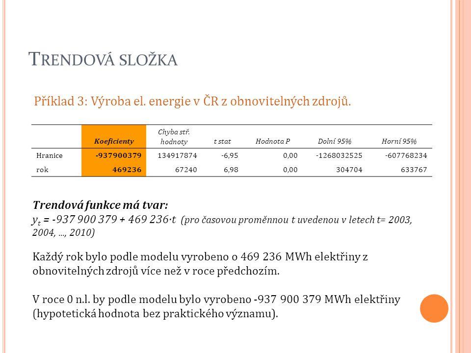T RENDOVÁ SLOŽKA Příklad 3: Výroba el. energie v ČR z obnovitelných zdrojů. Trendová funkce má tvar: y t = -937 900 379 + 469 236·t (pro časovou promě