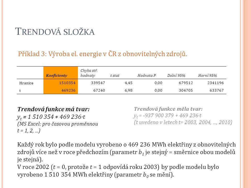 T RENDOVÁ SLOŽKA Příklad 3: Výroba el. energie v ČR z obnovitelných zdrojů. Trendová funkce má tvar: y t = 1 510 354 + 469 236·t (MS Excel: pro časovo