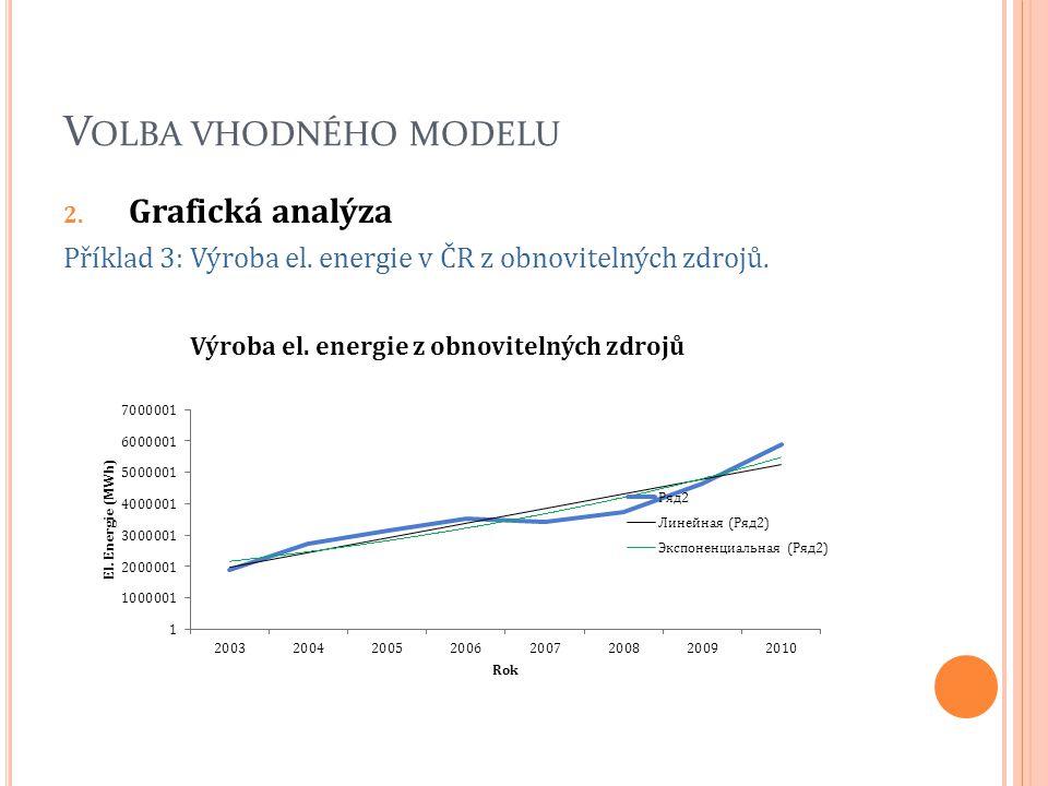 V OLBA VHODNÉHO MODELU 2. Grafická analýza Příklad 3: Výroba el. energie v ČR z obnovitelných zdrojů.