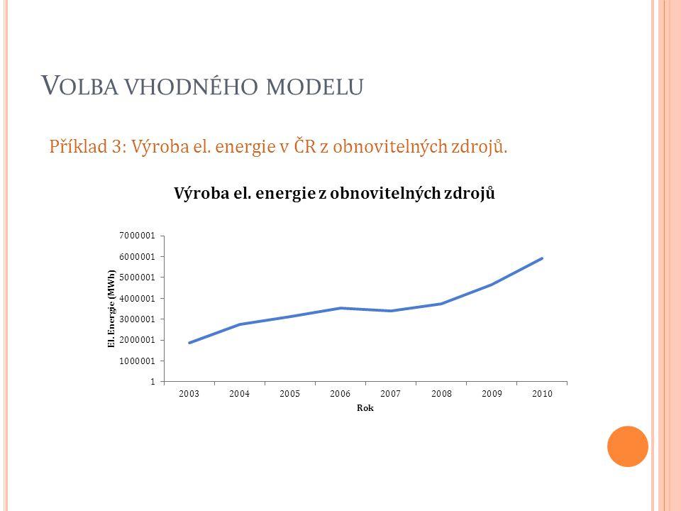 V OLBA VHODNÉHO MODELU Příklad 3: Výroba el. energie v ČR z obnovitelných zdrojů.