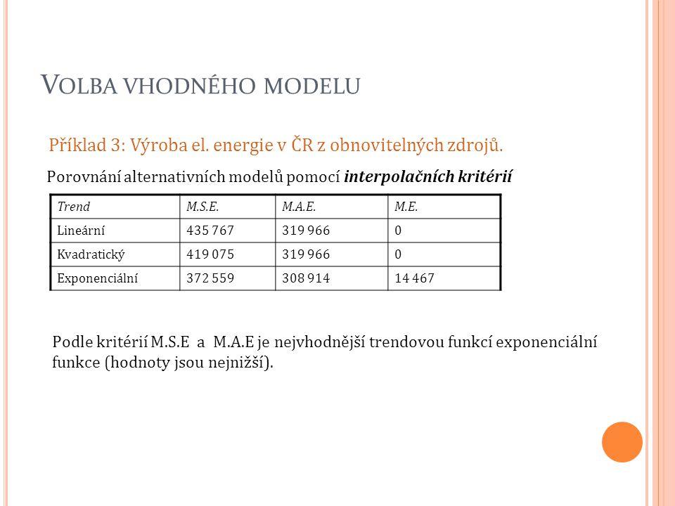 V OLBA VHODNÉHO MODELU Příklad 3: Výroba el. energie v ČR z obnovitelných zdrojů. Porovnání alternativních modelů pomocí interpolačních kritérií Trend