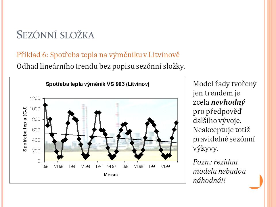 S EZÓNNÍ SLOŽKA Příklad 6: Spotřeba tepla na výměníku v Litvínově Odhad lineárního trendu bez popisu sezónní složky. Model řady tvořený jen trendem je