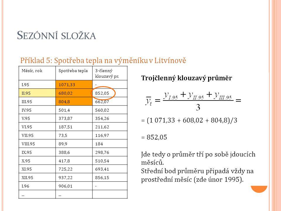 S EZÓNNÍ SLOŽKA Příklad 5: Spotřeba tepla na výměníku v Litvínově Měsíc, rokSpotřeba tepla3-členný klouzavý pr. I.951071,33- II.95680,02852,05 III.958