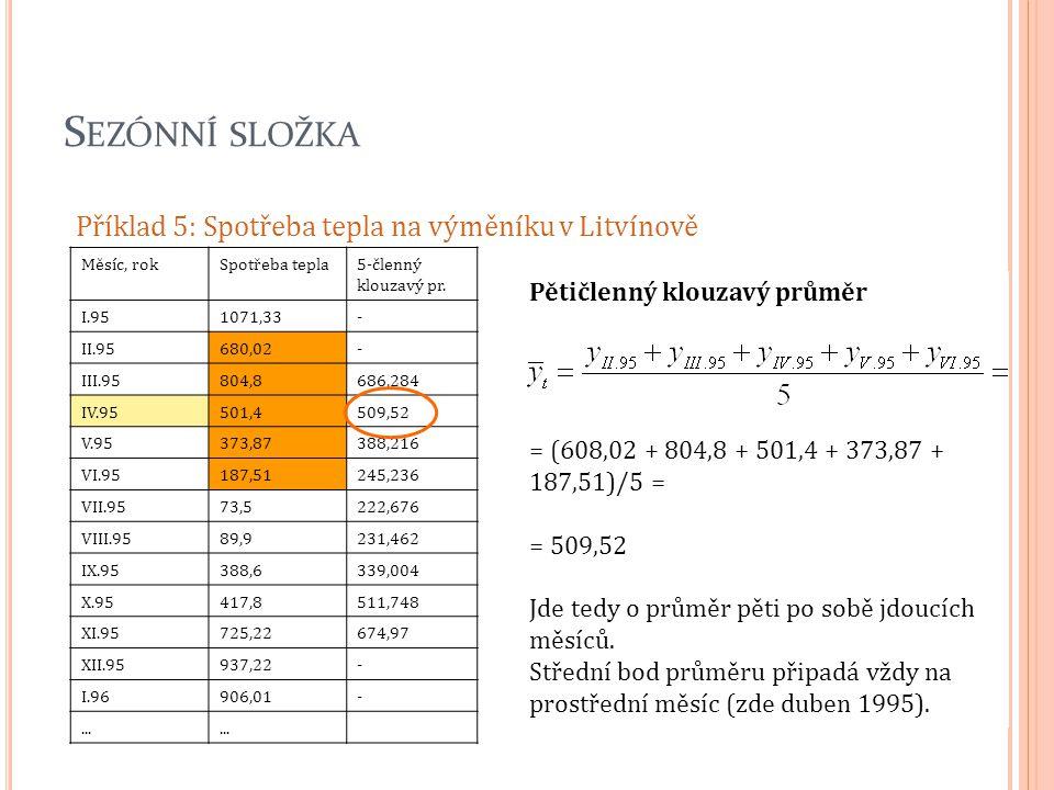 S EZÓNNÍ SLOŽKA Příklad 5: Spotřeba tepla na výměníku v Litvínově Měsíc, rokSpotřeba tepla5-členný klouzavý pr. I.951071,33- II.95680,02- III.95804,86