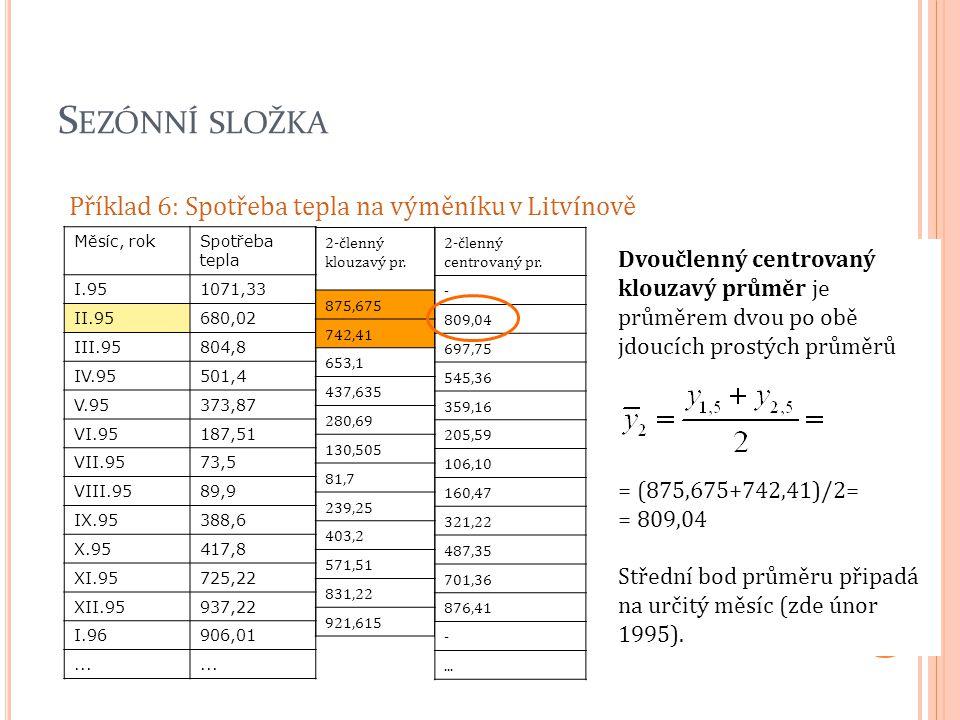 S EZÓNNÍ SLOŽKA Příklad 6: Spotřeba tepla na výměníku v Litvínově Měsíc, rokSpotřeba tepla I.951071,33 II.95680,02 III.95804,8 IV.95501,4 V.95373,87 V
