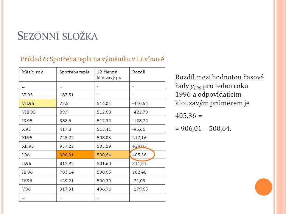 S EZÓNNÍ SLOŽKA Příklad 6: Spotřeba tepla na výměníku v Litvínově. Měsíc, rokSpotřeba tepla12-členný klouzavý pr. Rozdíl... -- VI.95187,51-- VII.9573,