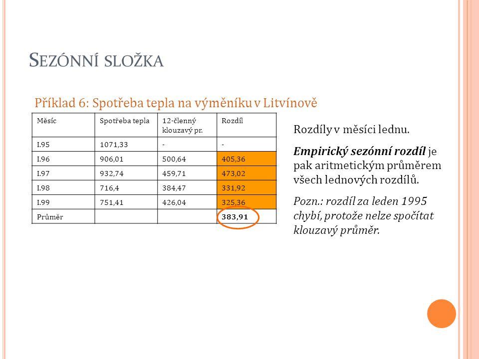 S EZÓNNÍ SLOŽKA Příklad 6: Spotřeba tepla na výměníku v Litvínově MěsícSpotřeba tepla12-členný klouzavý pr. Rozdíl I.951071,33-- I.96906,01500,64405,3