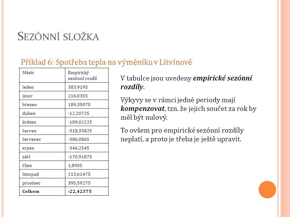 S EZÓNNÍ SLOŽKA Příklad 6: Spotřeba tepla na výměníku v Litvínově MěsícEmpirický sezónní rozdíl leden383,9195 únor216,0355 březen189,35075 duben-12,20