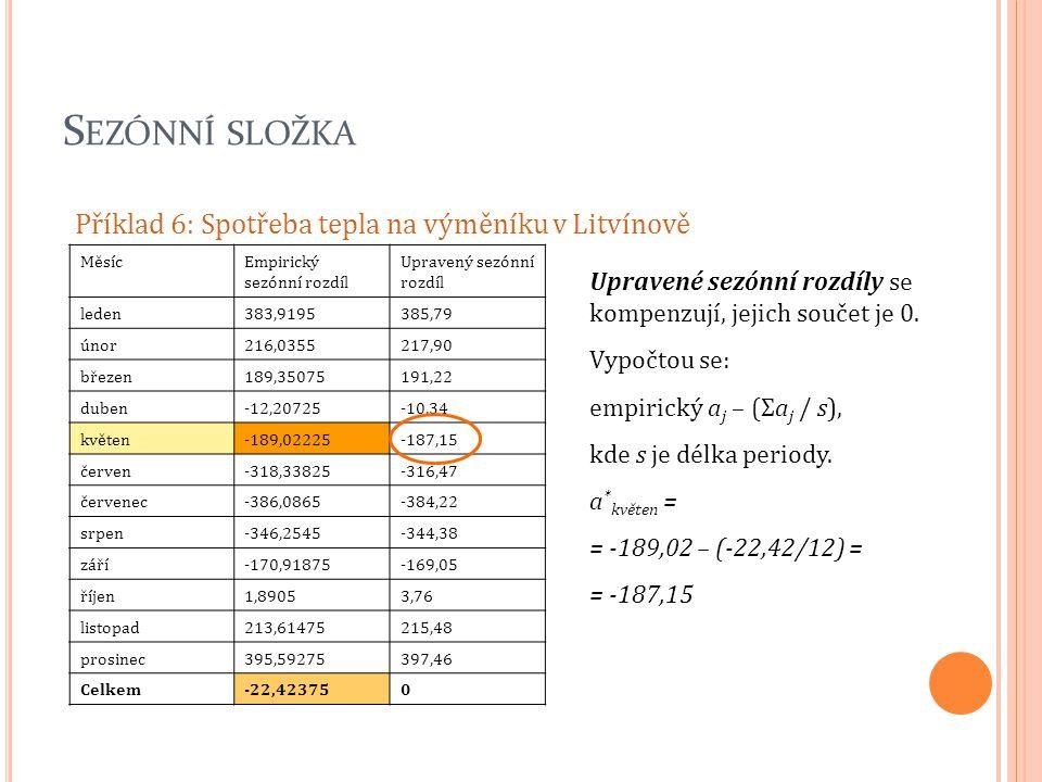 S EZÓNNÍ SLOŽKA Příklad 6: Spotřeba tepla na výměníku v Litvínově MěsícEmpirický sezónní rozdíl Upravený sezónní rozdíl leden383,9195385,79 únor216,03