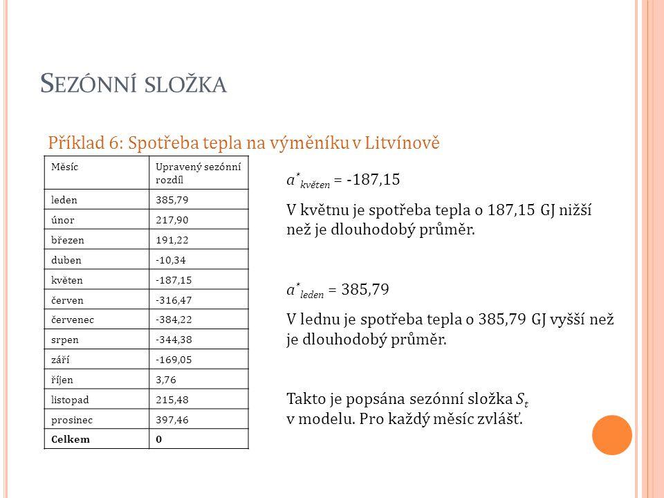S EZÓNNÍ SLOŽKA Příklad 6: Spotřeba tepla na výměníku v Litvínově MěsícUpravený sezónní rozdíl leden385,79 únor217,90 březen191,22 duben-10,34 květen-