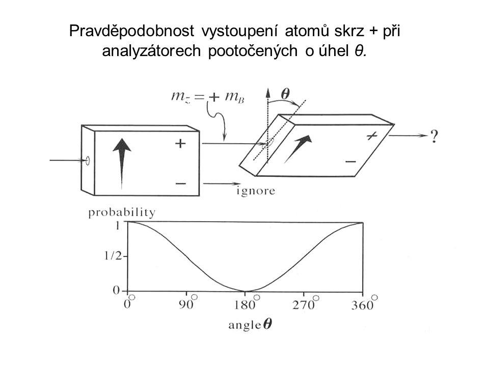 Pravděpodobnost vystoupení atomů skrz + při analyzátorech pootočených o úhel θ.