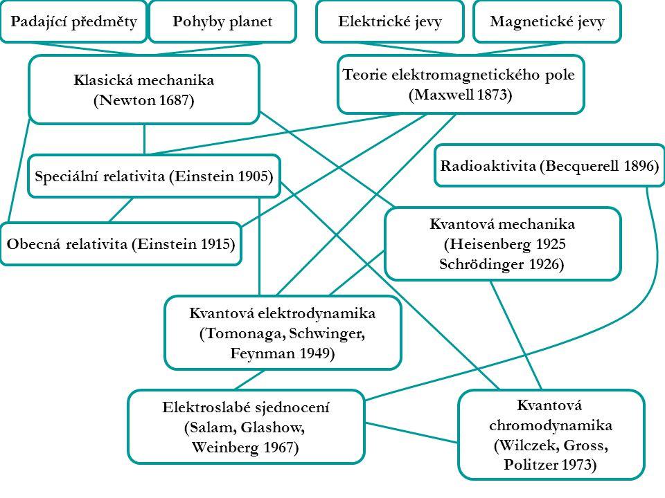Padající předmětyPohyby planetElektrické jevyMagnetické jevy Radioaktivita (Becquerell 1896) Teorie elektromagnetického pole (Maxwell 1873) Klasická mechanika (Newton 1687) Speciální relativita (Einstein 1905) Obecná relativita (Einstein 1915) Kvantová elektrodynamika (Tomonaga, Schwinger, Feynman 1949) Elektroslabé sjednocení (Salam, Glashow, Weinberg 1967) Kvantová chromodynamika (Wilczek, Gross, Politzer 1973) Kvantová mechanika (Heisenberg 1925 Schrödinger 1926)