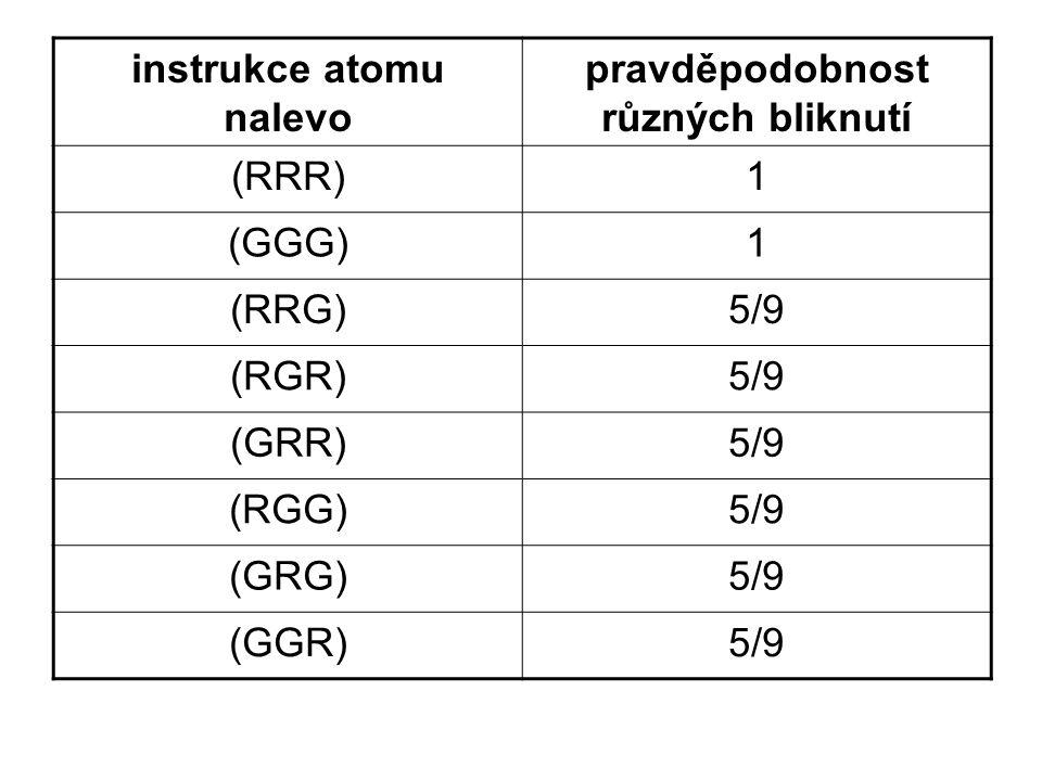 instrukce atomu nalevo pravděpodobnost různých bliknutí (RRR)1 (GGG)1 (RRG)5/9 (RGR)5/9 (GRR)5/9 (RGG)5/9 (GRG)5/9 (GGR)5/9