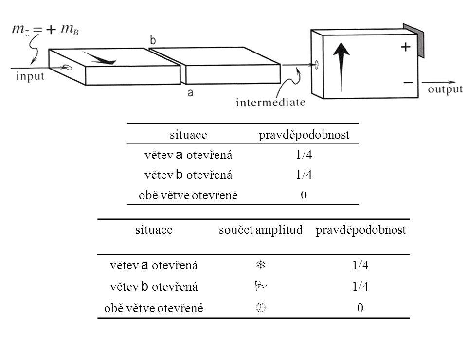 situacepravděpodobnost větev a otevřená 1/4 větev b otevřená 1/4 obě větve otevřené0 situacesoučet amplitudpravděpodobnost větev a otevřená  1/4 větev b otevřená  1/4 obě větve otevřené  0