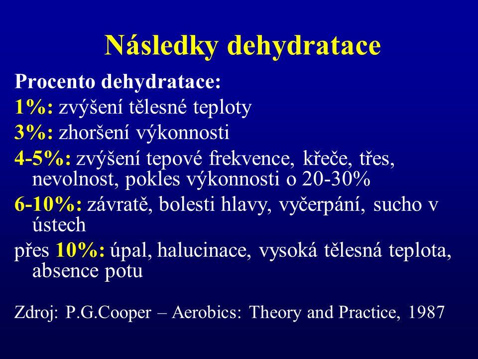 Následky dehydratace Procento dehydratace: 1%: zvýšení tělesné teploty 3%: zhoršení výkonnosti 4-5%: zvýšení tepové frekvence, křeče, třes, nevolnost, pokles výkonnosti o 20-30% 6-10%: závratě, bolesti hlavy, vyčerpání, sucho v ústech přes 10%: úpal, halucinace, vysoká tělesná teplota, absence potu Zdroj: P.G.Cooper – Aerobics: Theory and Practice, 1987