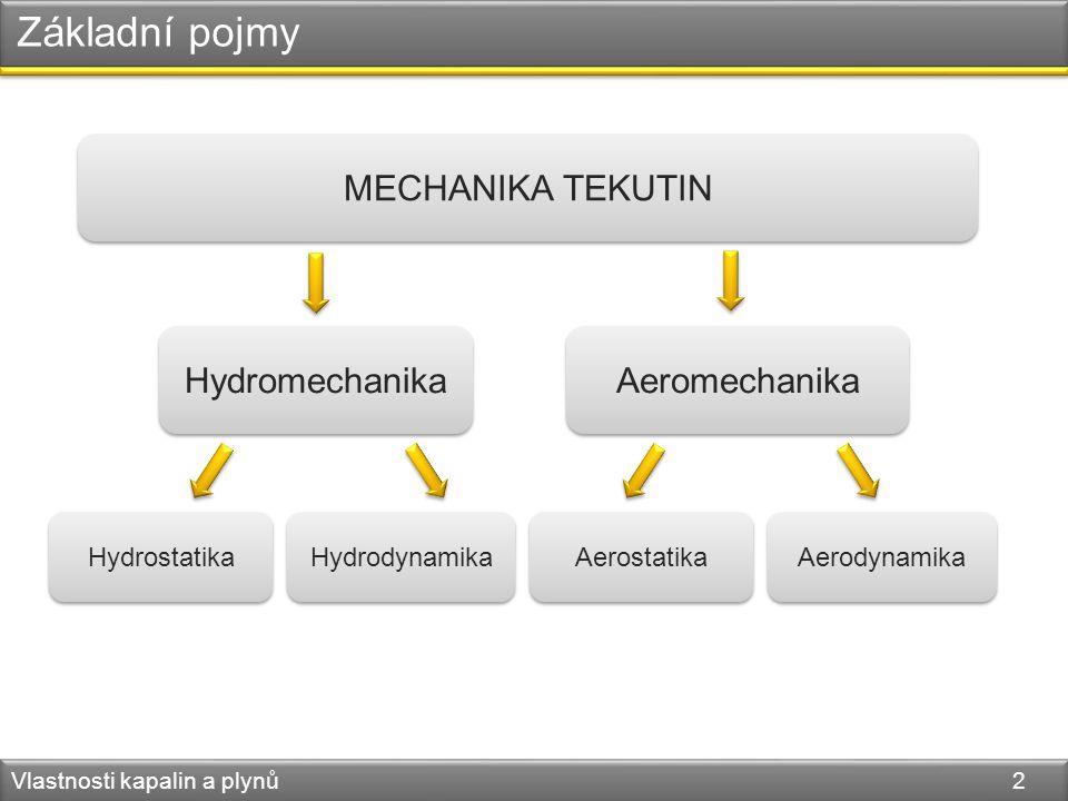 Základní pojmy Vlastnosti kapalin a plynů 2 MECHANIKA TEKUTIN Aeromechanika Hydromechanika Hydrostatika Hydrodynamika Aerostatika Aerodynamika