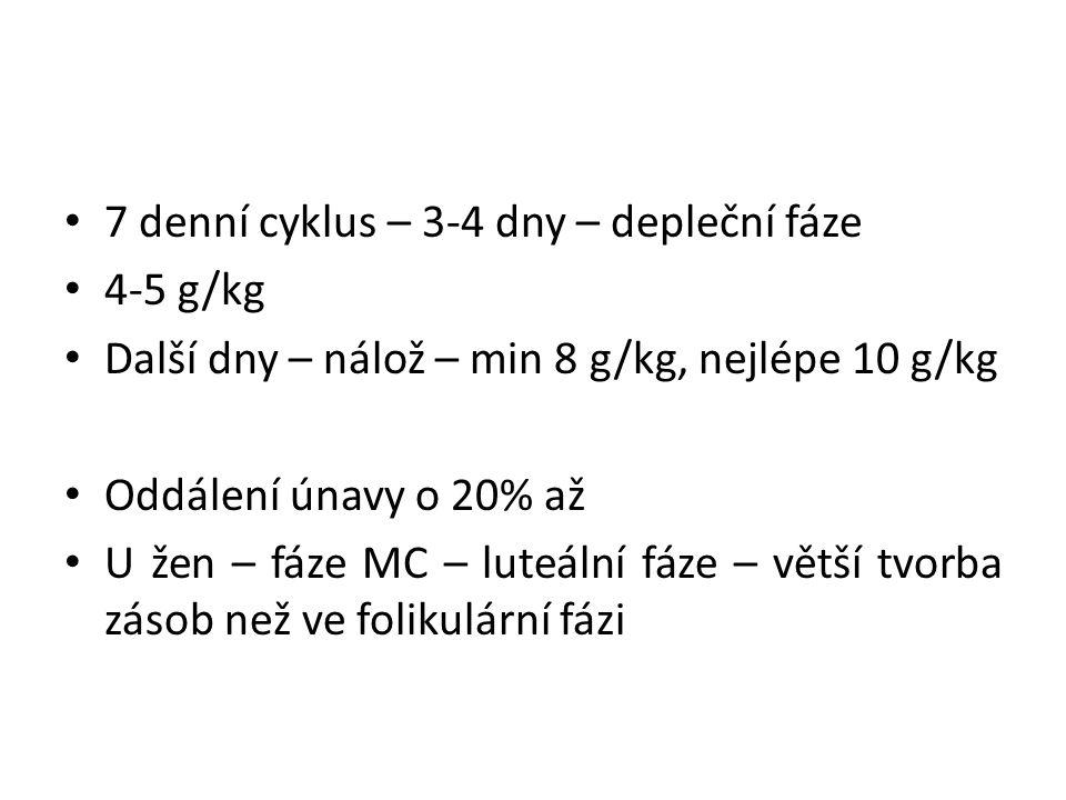7 denní cyklus – 3-4 dny – depleční fáze 4-5 g/kg Další dny – nálož – min 8 g/kg, nejlépe 10 g/kg Oddálení únavy o 20% až U žen – fáze MC – luteální fáze – větší tvorba zásob než ve folikulární fázi
