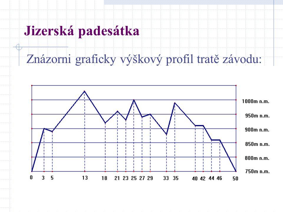 Jizerská padesátka Znázorni graficky výškový profil tratě závodu: