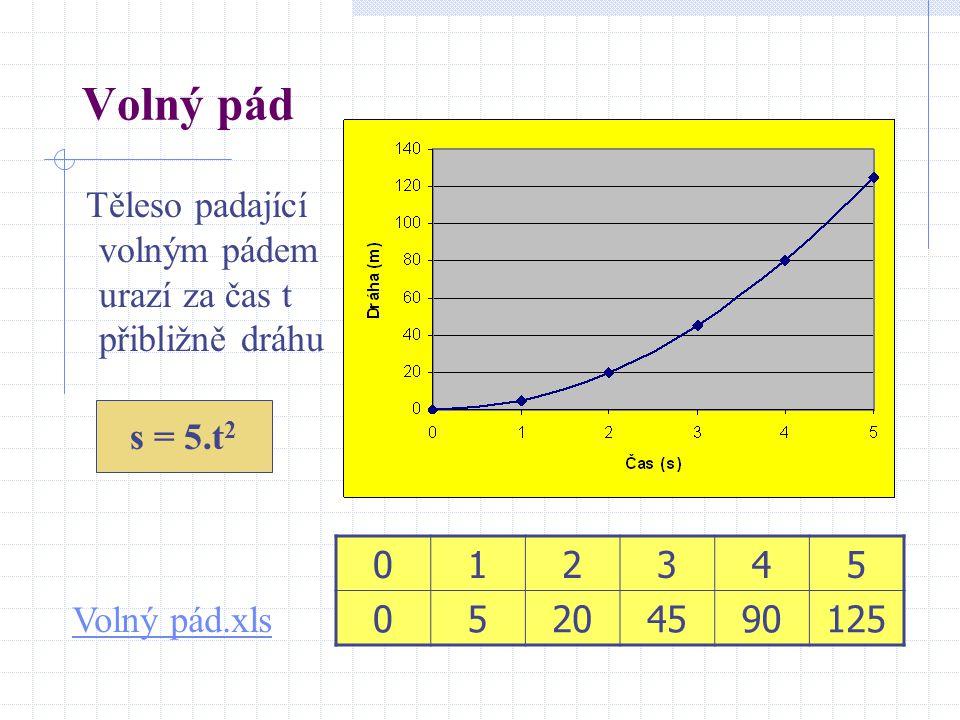 Volný pád Těleso padající volným pádem urazí za čas t přibližně dráhu 012345 05204590125 Volný pád.xls s = 5.t 2