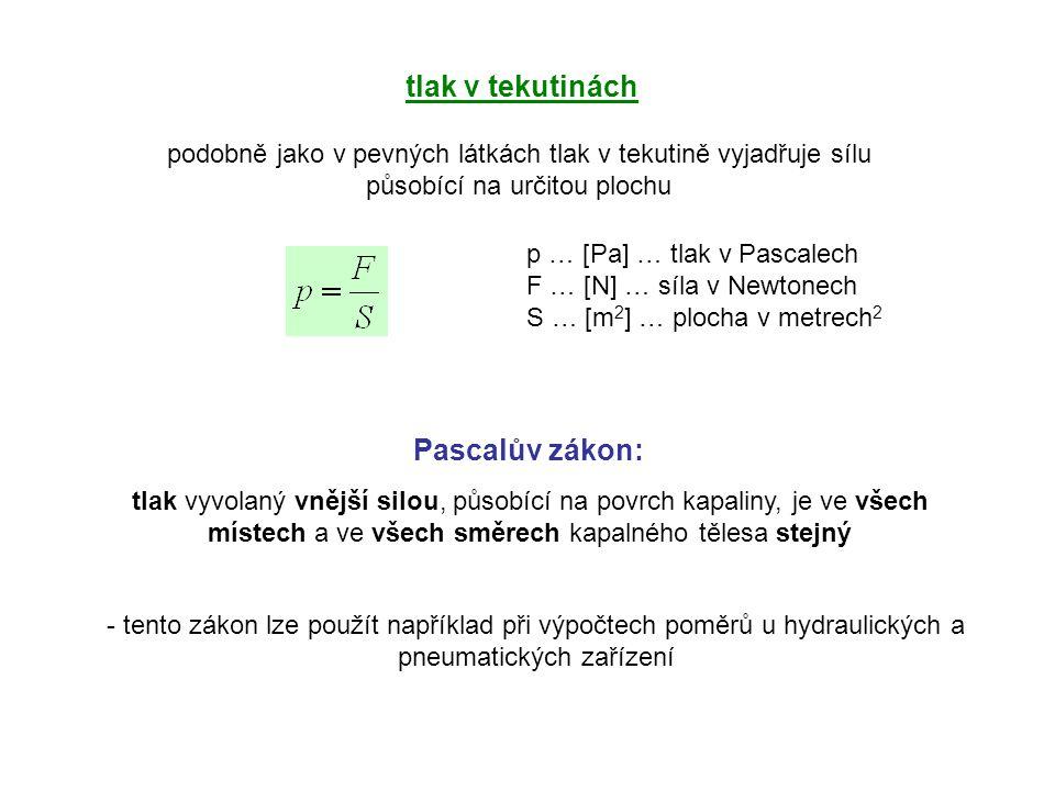 tlak v tekutinách podobně jako v pevných látkách tlak v tekutině vyjadřuje sílu působící na určitou plochu p … [Pa] … tlak v Pascalech F … [N] … síla