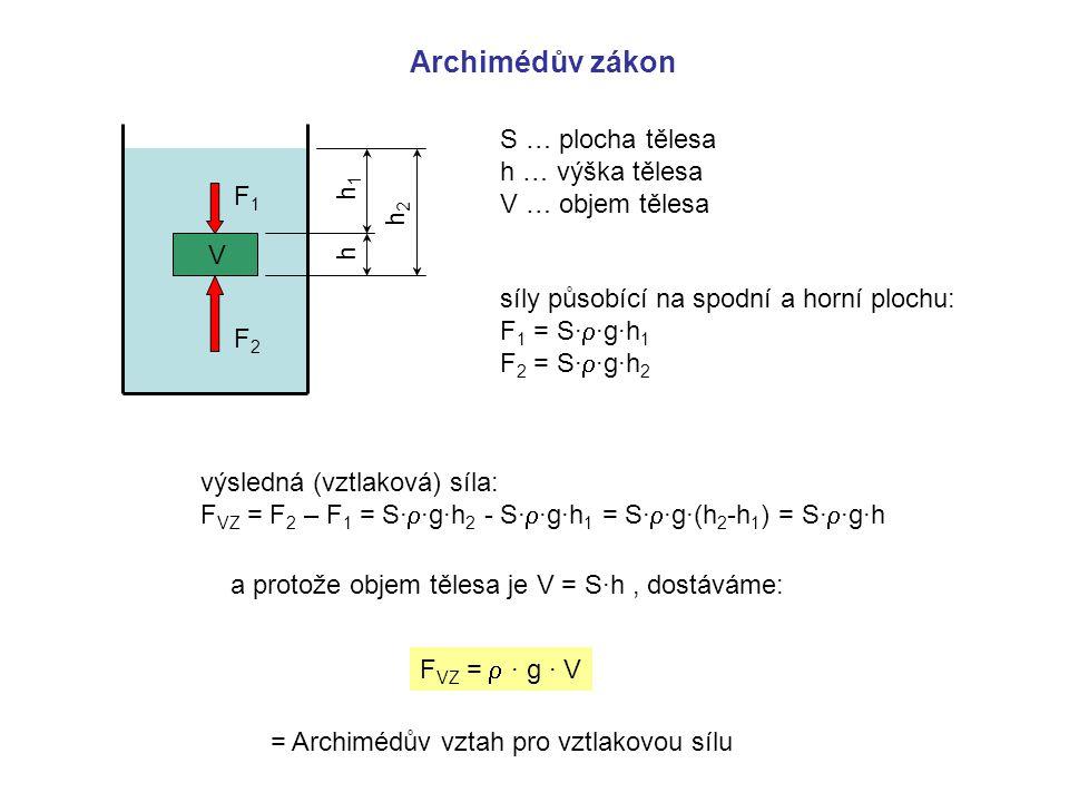 Archimédův zákon F1F1 F2F2 V h h1h1 h2h2 S … plocha tělesa h … výška tělesa V … objem tělesa síly působící na spodní a horní plochu: F 1 = S∙  ∙g∙h 1