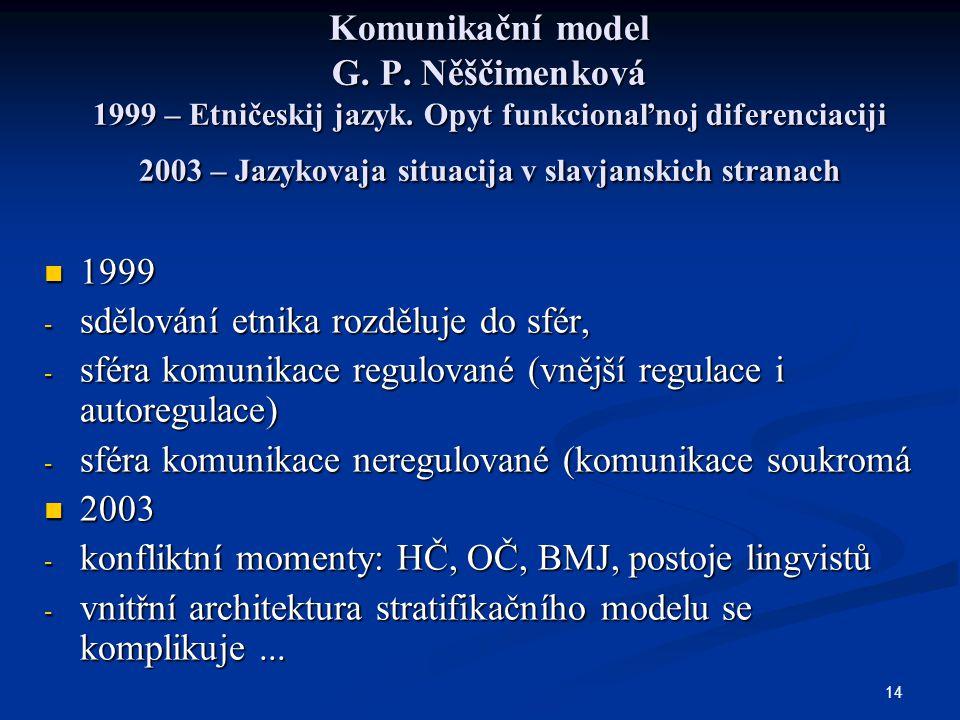 14 Komunikační model G. P. Něščimenková 1999 – Etničeskij jazyk. Opyt funkcionaľnoj diferenciaciji 2003 – Jazykovaja situacija v slavjanskich stranach