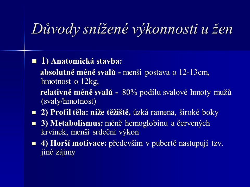 Důvody snížené výkonnosti u žen 1 ) Anatomická stavba: 1 ) Anatomická stavba: absolutně méně svalů - menší postava o 12-13cm, hmotnost o 12kg, absolut
