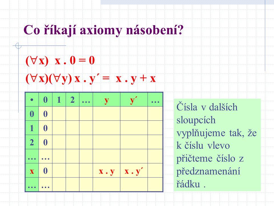 Co říkají axiomy násobení? (  x) x. 0 = 0 (  x)(  y) x. y´ = x. y + x 012…yy´… 00 10 20 …… x0x. yx. y´ …… Čísla v dalších sloupcích vyplňujeme tak,