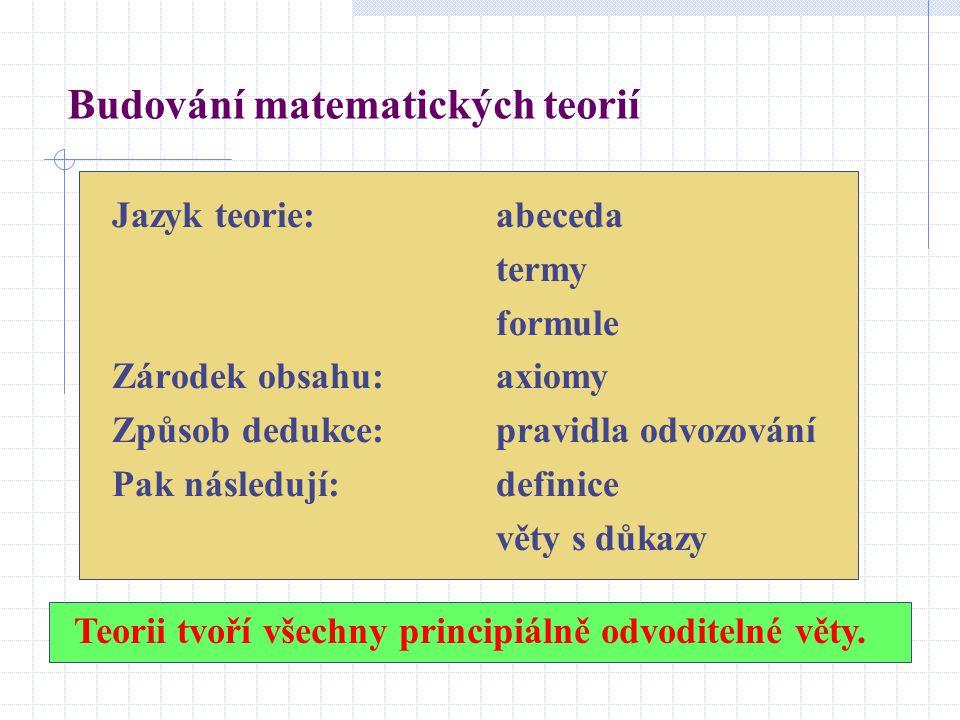 Jazyk teorie:abeceda termy formule Zárodek obsahu: axiomy Způsob dedukce:pravidla odvozování Pak následují:definice věty s důkazy Teorii tvoří všechny
