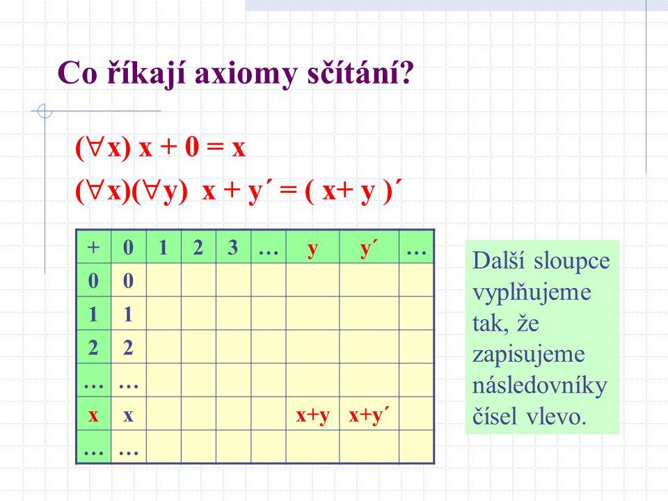 Co říkají axiomy sčítání? (  x) x + 0 = x (  x)(  y) x + y´ = ( x+ y )´ +0123…yy´… 00 11 22 …… xxx+yx+y´ …… Další sloupce vyplňujeme tak, že zapisu