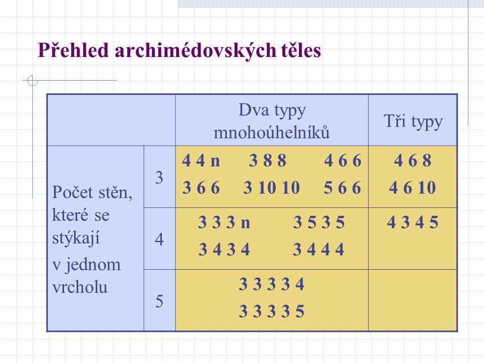 Přehled archimédovských těles Dva typy mnohoúhelníků Tři typy Počet stěn, které se stýkají v jednom vrcholu 3 4 4 n 3 8 8 4 6 6 3 6 6 3 10 10 5 6 6 4