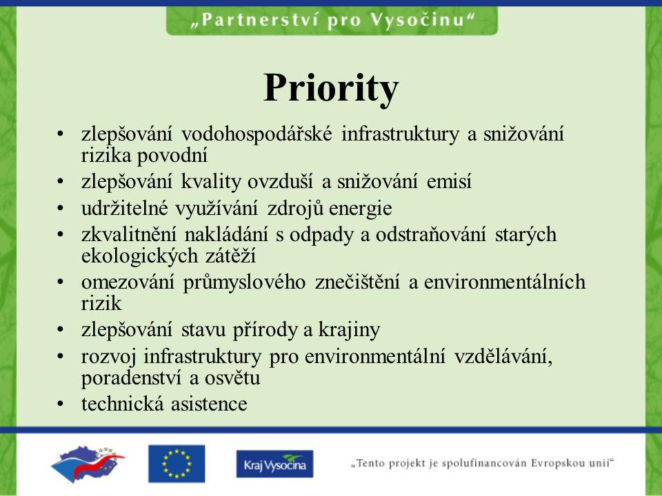 Priority zlepšování vodohospodářské infrastruktury a snižování rizika povodní zlepšování kvality ovzduší a snižování emisí udržitelné využívání zdrojů energie zkvalitnění nakládání s odpady a odstraňování starých ekologických zátěží omezování průmyslového znečištění a environmentálních rizik zlepšování stavu přírody a krajiny rozvoj infrastruktury pro environmentální vzdělávání, poradenství a osvětu technická asistence
