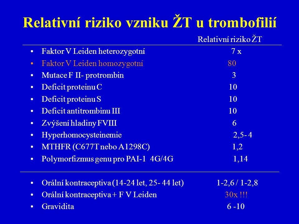 Relativní riziko vzniku ŽT u trombofilií Relativní riziko ŽT Faktor V Leiden heterozygotní 7 x Faktor V Leiden homozygotní 80 Mutace F II- protrombin 3 Deficit proteinu C 10 Deficit proteinu S 10 Deficit antitrombinu III 10 Zvýšení hladiny FVIII 6 Hyperhomocysteinemie 2,5- 4 MTHFR (C677T nebo A1298C) 1,2 Polymorfizmus genu pro PAI-14G/4G 1,14 Orální kontraceptiva (14-24 let, 25- 44 let) 1-2,6 / 1-2,8 Orální kontraceptiva + F V Leiden 30x !!.