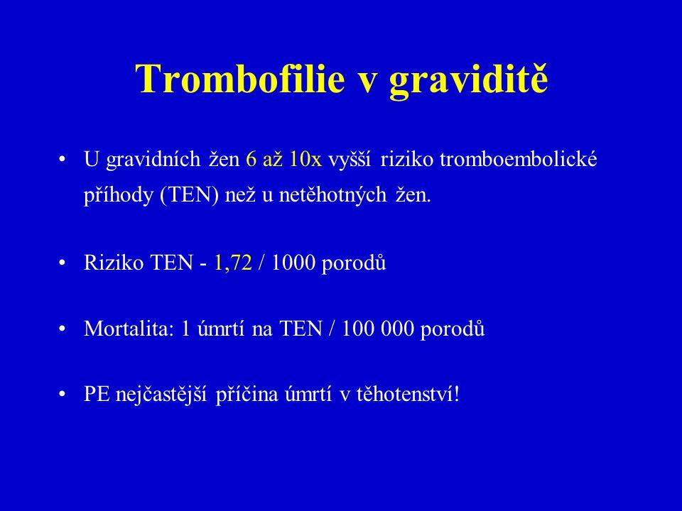 Trombofilie v graviditě U gravidních žen 6 až 10x vyšší riziko tromboembolické příhody (TEN) než u netěhotných žen.