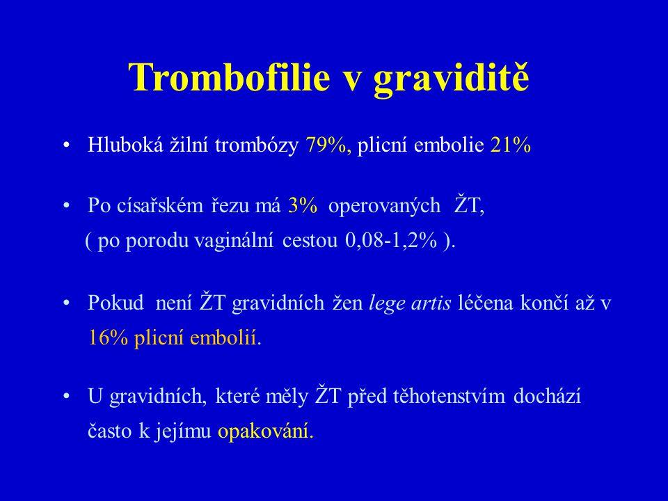 Trombofilie v graviditě Hluboká žilní trombózy 79%, plicní embolie 21% Po císařském řezu má 3% operovaných ŽT, ( po porodu vaginální cestou 0,08-1,2% ).