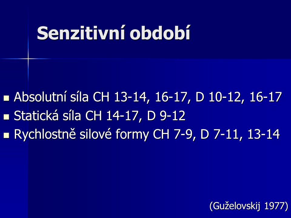 Senzitivní období Absolutní síla CH 13-14, 16-17, D 10-12, 16-17 Absolutní síla CH 13-14, 16-17, D 10-12, 16-17 Statická síla CH 14-17, D 9-12 Statick