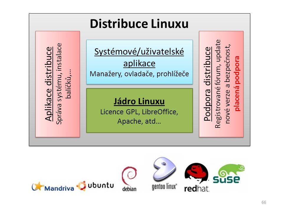 Jádro Linuxu Licence GPL, LibreOffice, Apache, atd… Systémové/uživatelské aplikace Manažery, ovladače, prohlížeče Systémové/uživatelské aplikace Manaž