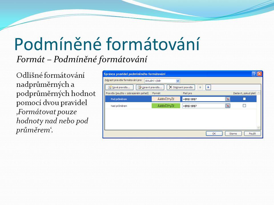 Podmíněné formátování Formát – Podmíněné formátování Odlišné formátování nadprůměrných a podprůměrných hodnot pomocí dvou pravidel 'Formátovat pouze hodnoty nad nebo pod průměrem'.