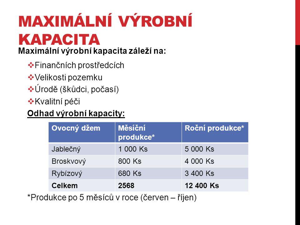 MAXIMÁLNÍ VÝROBNÍ KAPACITA Maximální výrobní kapacita záleží na:  Finančních prostředcích  Velikosti pozemku  Úrodě (škůdci, počasí)  Kvalitní péči Odhad výrobní kapacity: *Produkce po 5 měsíců v roce (červen – říjen) Ovocný džemMěsíční produkce* Roční produkce* Jablečný1 000 Ks5 000 Ks Broskvový800 Ks4 000 Ks Rybízový680 Ks3 400 Ks Celkem256812 400 Ks