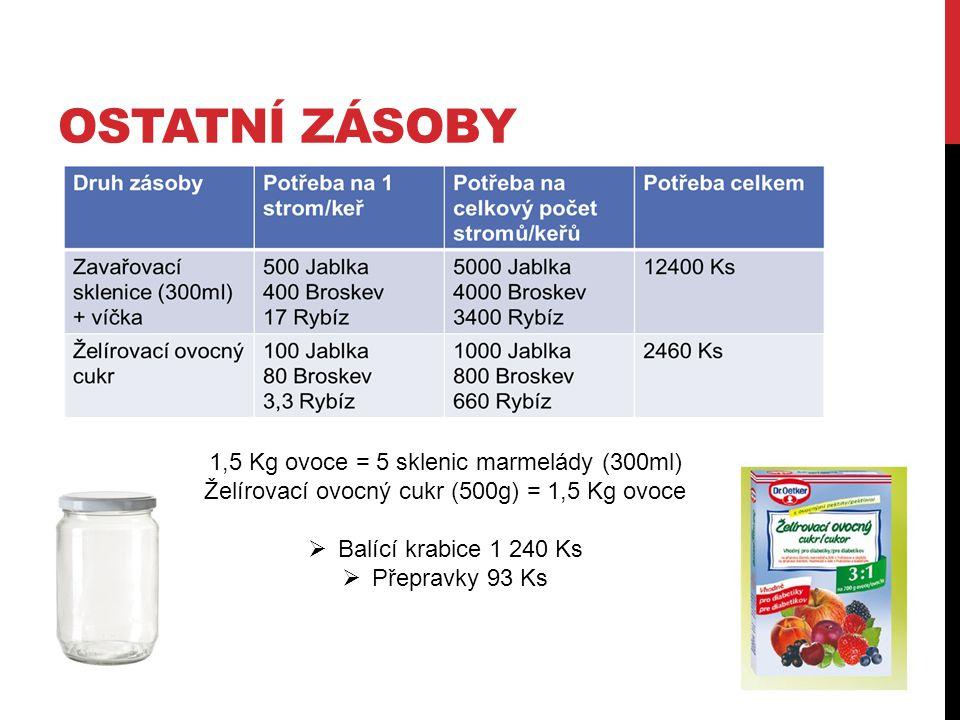 OSTATNÍ ZÁSOBY 1,5 Kg ovoce = 5 sklenic marmelády (300ml) Želírovací ovocný cukr (500g) = 1,5 Kg ovoce  Balící krabice 1 240 Ks  Přepravky 93 Ks