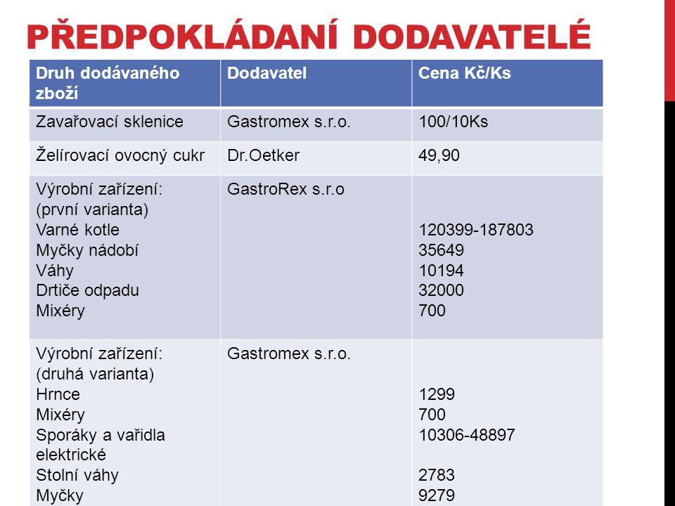 PŘEDPOKLÁDANÍ DODAVATELÉ Druh dodávaného zboží DodavatelCena Kč/Ks Zavařovací skleniceGastromex s.r.o.100/10Ks Želírovací ovocný cukrDr.Oetker49,90 Vý