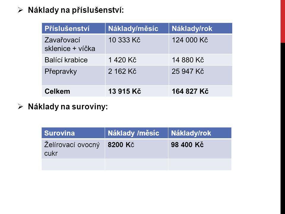 SurovinaNáklady /měsícNáklady/rok Želírovací ovocný cukr 8200 Kč98 400 Kč  Náklady na příslušenství:  Náklady na suroviny: