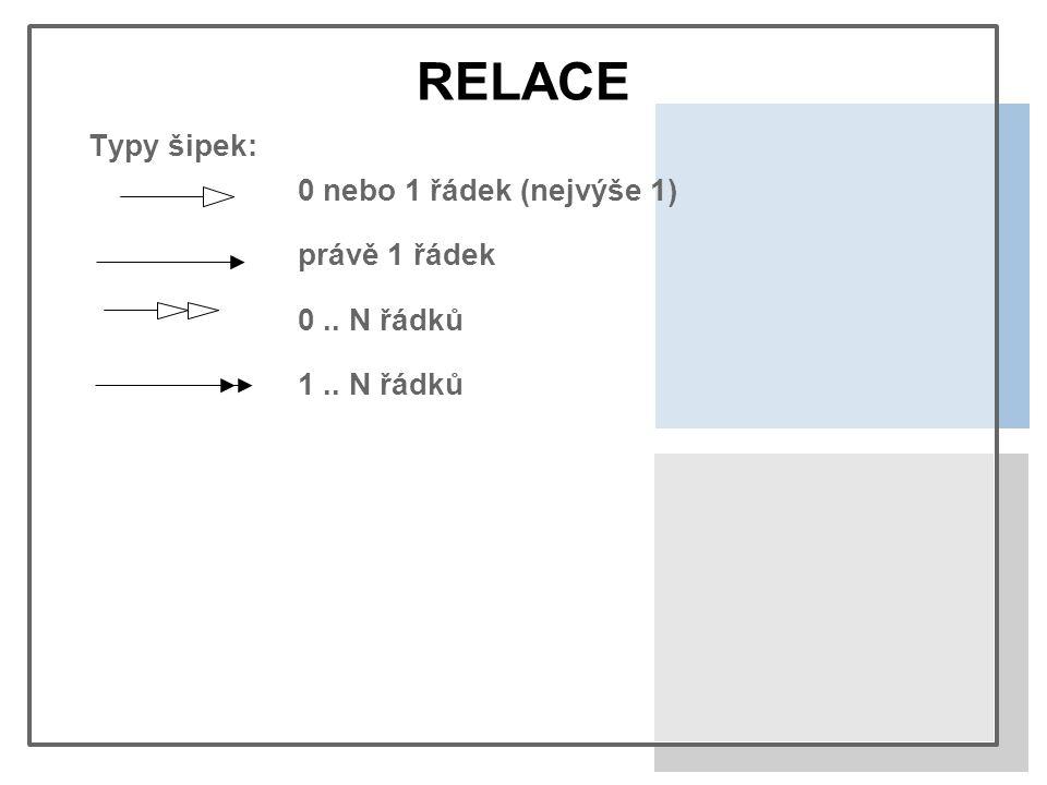 RELACE Typy šipek: 0 nebo 1 řádek (nejvýše 1) právě 1 řádek 0.. N řádků 1.. N řádků