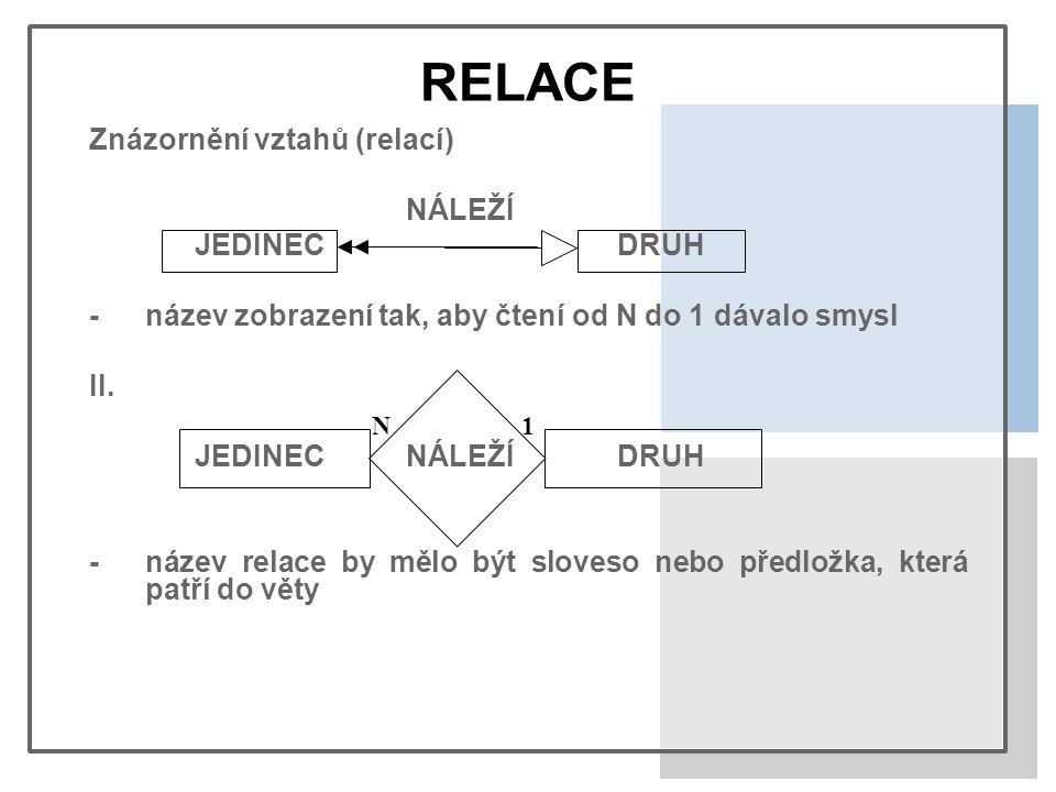 RELACE Znázornění vztahů (relací) NÁLEŽÍ JEDINECDRUH -název zobrazení tak, aby čtení od N do 1 dávalo smysl II.