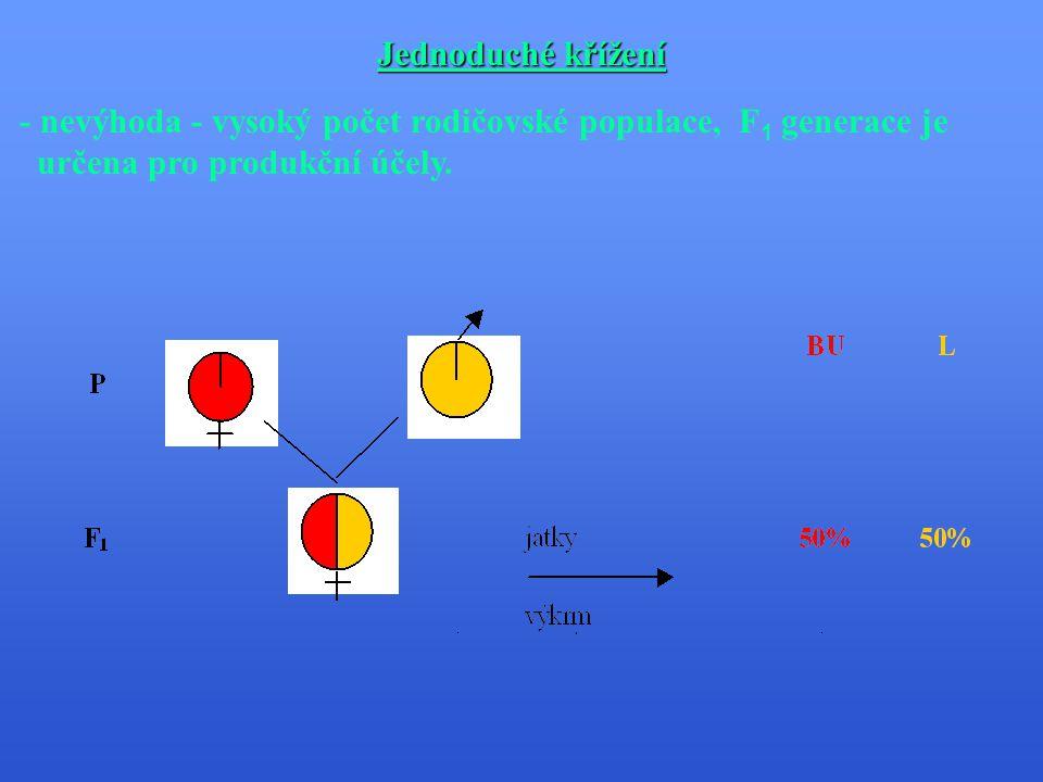 Zootechnické členění metod plemenitby B.Křížení 1.