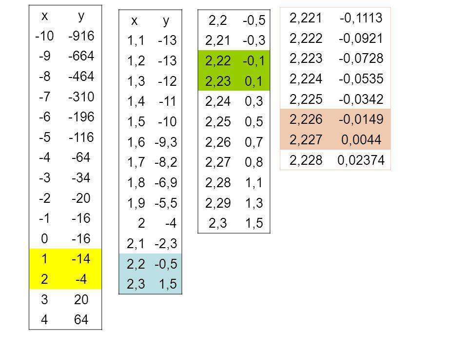 xy -10-916 -9-664 -8-464 -7-310 -6-196 -5-116 -4-64 -3-34 -2-20 -16 0 1-14 2-4 320 464 xy 1,1-13 1,2-13 1,3-12 1,4-11 1,5-10 1,6-9,3 1,7-8,2 1,8-6,9 1