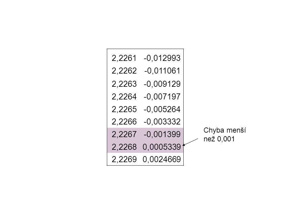 2,2261-0,012993 2,2262-0,011061 2,2263-0,009129 2,2264-0,007197 2,2265-0,005264 2,2266-0,003332 2,2267-0,001399 2,22680,0005339 2,22690,0024669 Chyba