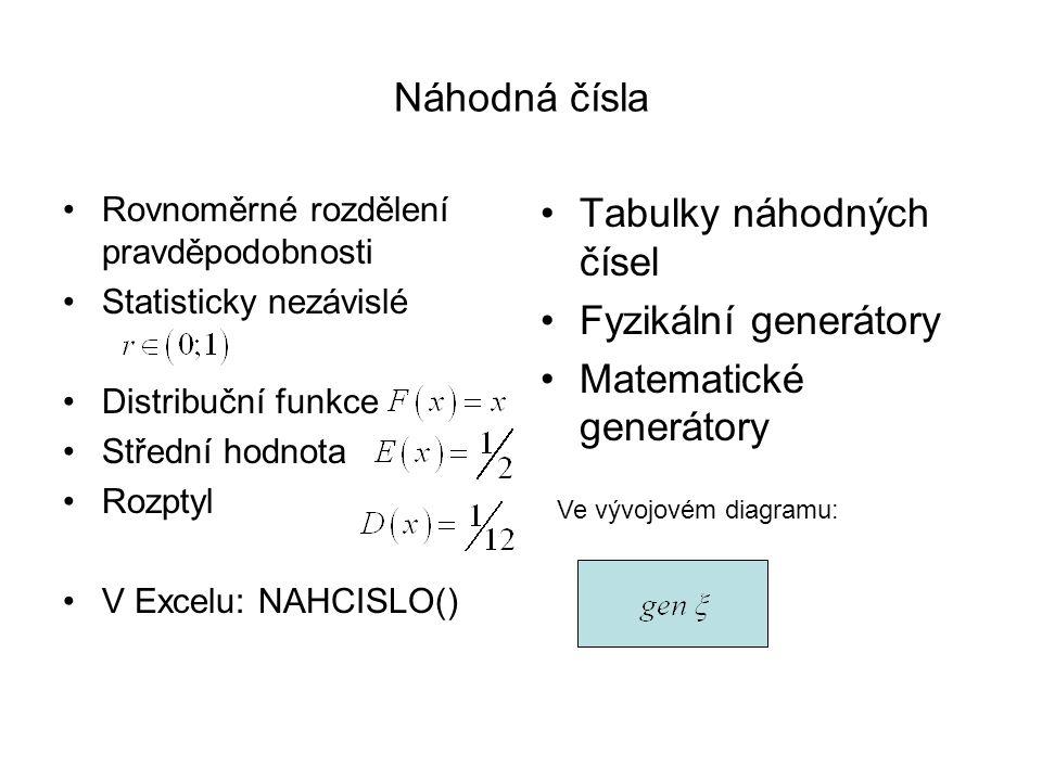 Náhodná čísla Rovnoměrné rozdělení pravděpodobnosti Statisticky nezávislé Distribuční funkce Střední hodnota Rozptyl V Excelu: NAHCISLO() Tabulky náho