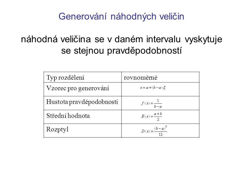 Generování náhodných veličin náhodná veličina se v daném intervalu vyskytuje se stejnou pravděpodobností Typ rozdělenírovnoměrné Vzorec pro generování