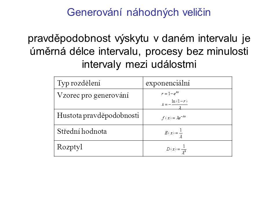 Generování náhodných veličin pravděpodobnost výskytu v daném intervalu je úměrná délce intervalu, procesy bez minulosti intervaly mezi událostmi Typ r